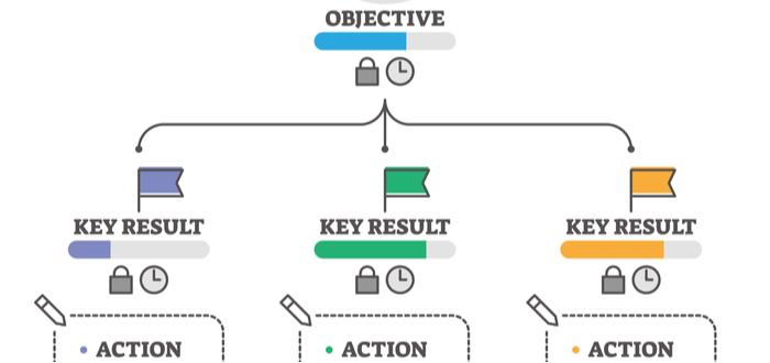diagrama-OKR