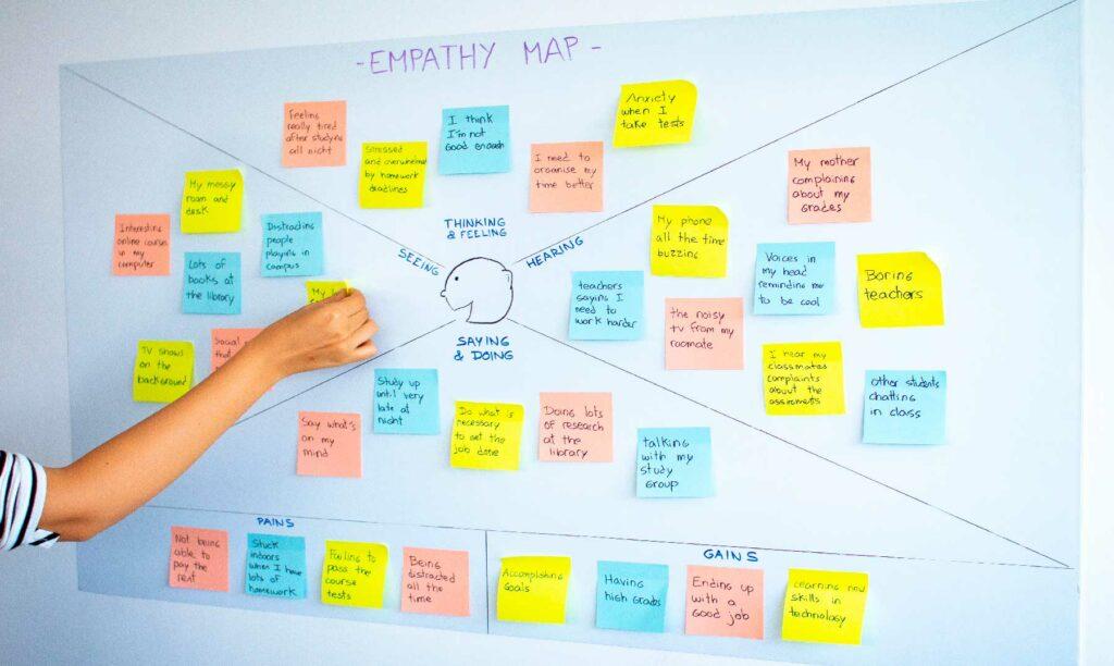 mano pegando un post-it en un mapa de empatía